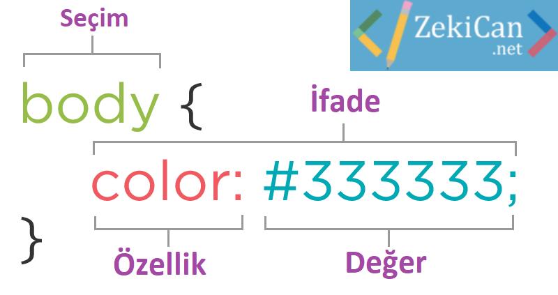 CSS Yapısı İFade ve değerler